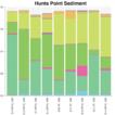 18S rRNA amplicon sequence data (V1–V3) o ...